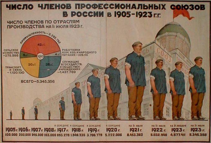 история профсоюзного членства с 1905-1923 годы